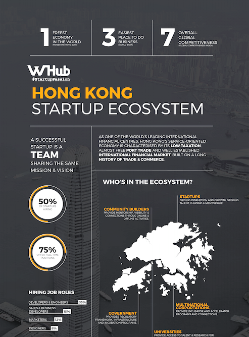 Infographic startup ecosystem cut